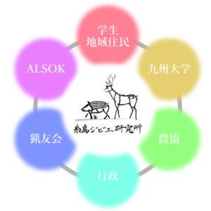 産学官民6者連携概略図